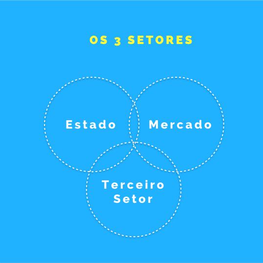 os_3_setores.001