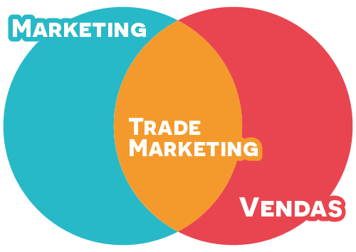 trade marketing e relações públicas